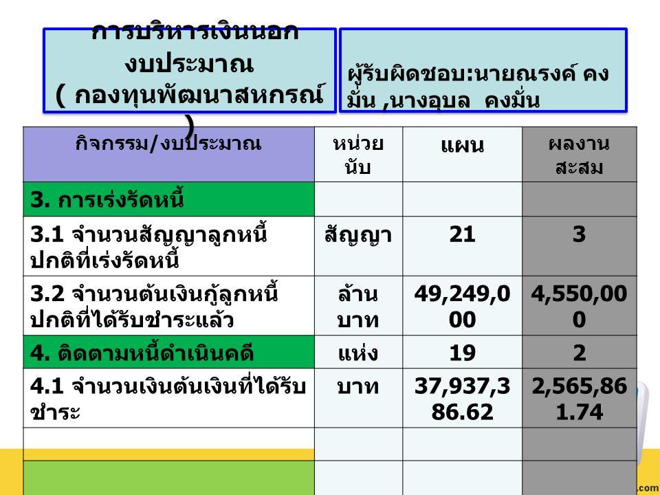 กิจกรรม / งบประมาณหน่วย นับ แผน ผลงาน สะสม 3. การเร่งรัดหนี้ 3.1 จำนวนสัญญาลูกหนี้ ปกติที่เร่งรัดหนี้ สัญญา 213 3.2 จำนวนต้นเงินกู้ลูกหนี้ ปกติที่ได้ร