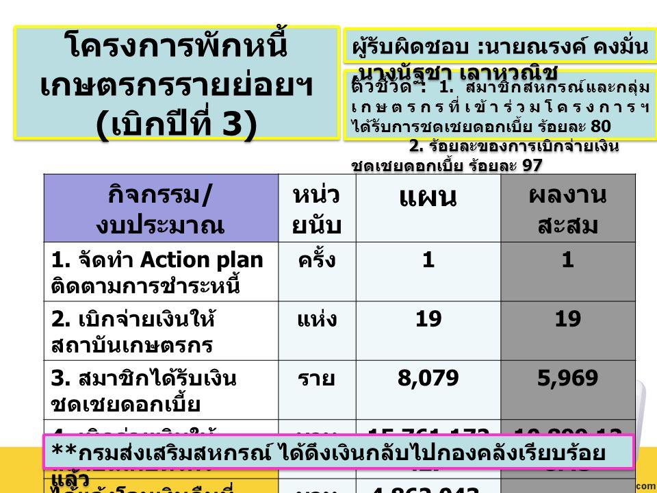 กิจกรรม / งบประมาณ หน่ว ยนับ แผน ผลงาน สะสม 1. จัดทำ Action plan ติดตามการชำระหนี้ ครั้ง 11 2.