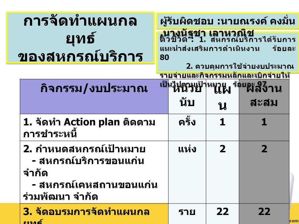 กิจกรรม / งบประมาณหน่วย นับ แผ น ผลงาน สะสม 1. จัดทำ Action plan ติดตาม การชำระหนี้ ครั้ง 11 2.