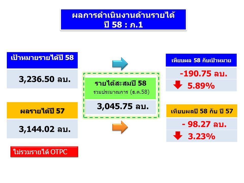 ผลการดำเนินงานด้านรายได้ ปี 58 : ภ.1 ผลการดำเนินงานด้านรายได้ รายได้สะสมปี 58 รวมประมาณการ (ธ.ค.58) 3,045.75 ลบ.