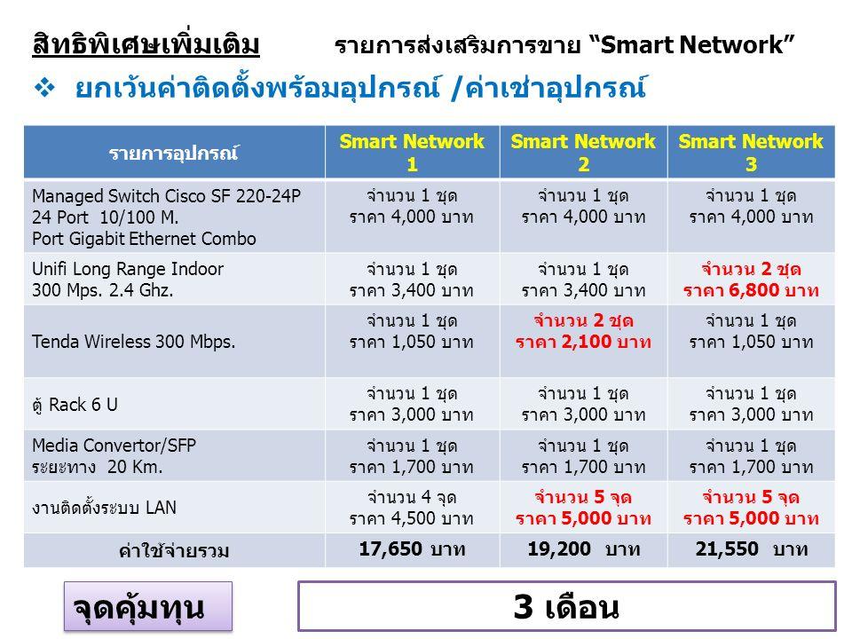 สิทธิพิเศษเพิ่มเติม รายการส่งเสริมการขาย Smart Network รายการอุปกรณ์ Smart Network 1 Smart Network 2 Smart Network 3 Managed Switch Cisco SF 220-24P 24 Port 10/100 M.