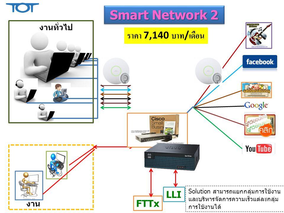 LLI FTTx งาน งานทั่วไป Smart Network 2 Solution สามารถแยกกลุ่มการใช้งาน และบริหารจัดการความเร็วแต่ละกลุ่ม การใช้งานได้ ราคา 7,140 บาท / เดือน