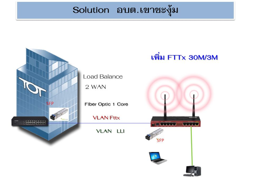 Fiber Optic 1 Core VLAN Fttx VLAN LLI Load Balance 2 WAN SFP Solution อบต.เขาชะงุ้ม เพิ่ม FTTx 30M/3M