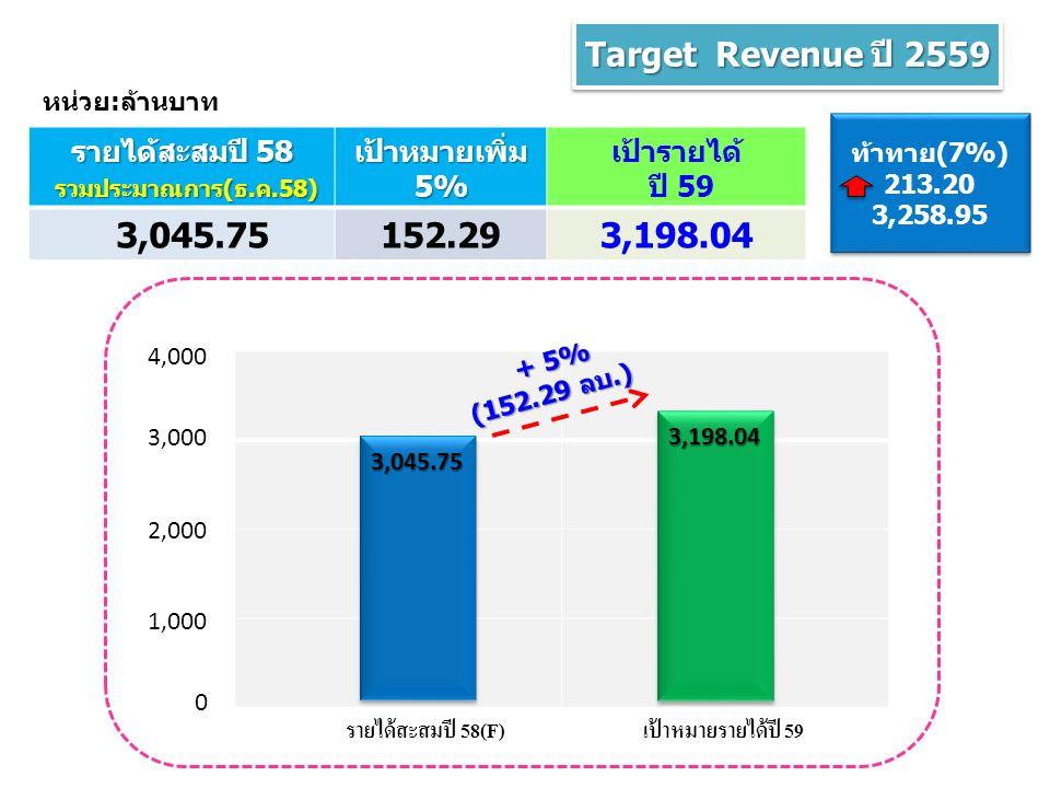 Target Revenue ปี 2559 รายได้สะสมปี 58 รวมประมาณการ(ธ.ค.58) รวมประมาณการ(ธ.ค.58) เป้าหมายเพิ่ม 5% เป้ารายได้ ปี 59 3,045.75152.293,198.04 หน่วย:ล้านบาท ท้าทาย(7%) 213.20 3,258.95 ท้าทาย(7%) 213.20 3,258.95 รายได้สะสมปี 58(F)เป้าหมายรายได้ปี 59 0 1,000 2,000 3,000 4,000 3,045.75 3,198.04 + 5% (152.29 ลบ.)