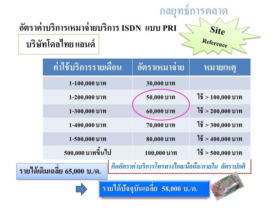 อัตราค่าบริการเหมาจ่ายบริการ ISDN แบบ PRI คิดอัตราค่าบริการโทรทางไกล/มือถือ/ภายใน อัตราปกติ กลยุทธ์การตลาด ค่าใช้บริการรายเดือนอัตราเหมาจ่ายหมายเหตุ 1-100,000 บาท30,000 บาท 1-200,000 บาท50,000 บาทใช้ > 100,000 บาท 1-300,000 บาท60,000 บาทใช้ > 200,000 บาท 1-400,000 บาท70,000 บาทใช้ > 300,000 บาท 1-500,000 บาท80,000 บาทใช้ > 400,000 บาท 500,000 บาทขึ้นไป100,000 บาทใช้ > 500,000 บาท บริษัทโดลไทย แลนด์ Site Reference รายได้เดิมเฉลี่ย 65,000 บ./ด.