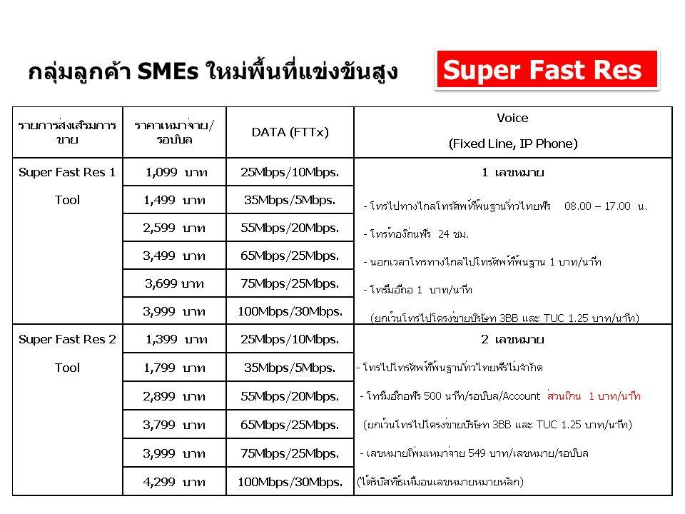 Super Fast Res กลุ่มลูกค้า SMEs ใหม่พื้นที่แข่งขันสูง