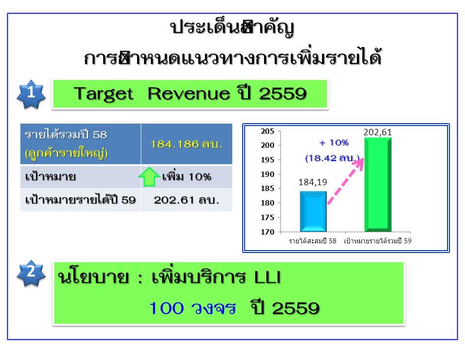 ประเด็นสำคัญ การกำหนดแนวทางการเพิ่มรายได้ Target Revenue ปี 2559 1 1 2 2 นโยบาย : เพิ่มบริการ LLI ปี 2559 100 วงจร ปี 2559 นโยบาย : เพิ่มบริการ LLI ปี 2559 100 วงจร ปี 2559 รายได้รวมปี 58 (ลูกค้ารายใหญ่) 184.186 ลบ.