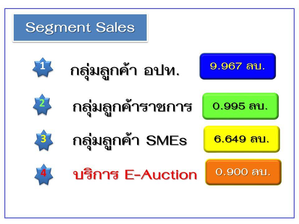Segment Sales 1 1 2 2 3 3 กลุ่มลูกค้า อปท. กลุ่มลูกค้าราชการ กลุ่มลูกค้า SMEs 9.967 ลบ.