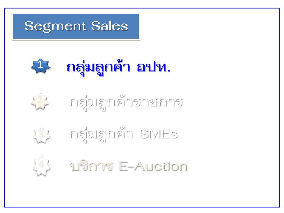 Segment Sales 1 1 2 2 3 3 กลุ่มลูกค้า อปท. กลุ่มลูกค้าราชการ กลุ่มลูกค้า SMEs บริการ E-Auction 4 4