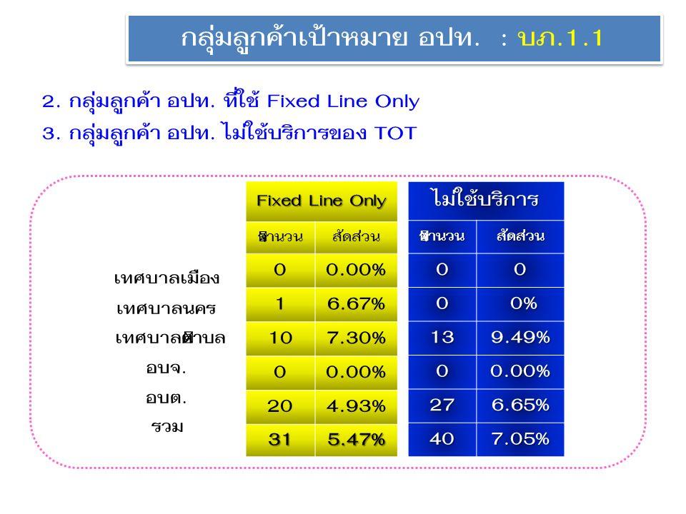 Fixed Line Only จำนวนสัดส่วน 00.00% 16.67% 107.30% 00.00% 204.93% 315.47% ไม่ใช้บริการจำนวนสัดส่วน 00 0 0% 0% 139.49% 00.00% 276.65% 407.05% กลุ่มลูกค้าเป้าหมาย อปท.