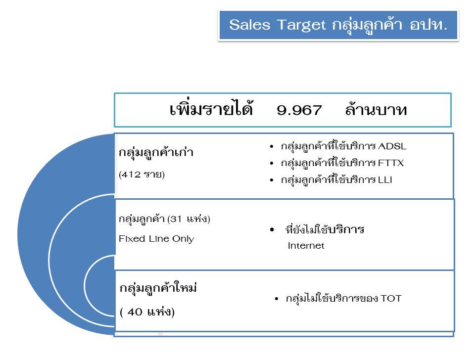 Sales Target กลุ่มลูกค้า อปท.
