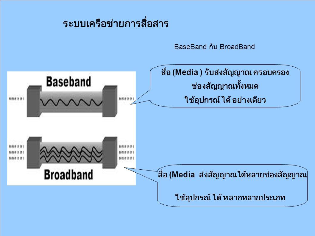 ระบบเครือข่ายการสื่อสาร BaseBand กับ BroadBand สื่อ (Media ) รับส่งสัญญาณ ครอบครอง ช่องสัญญาณทั้งหมด ใช้อุปกรณ์ ได้ อย่างเดียว สื่อ (Media ส่งสัญญาณได้หลายช่องสัญญาณ ใช้อุปกรณ์ ได้ หลากหลายประเภท