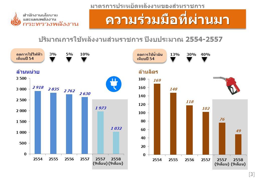 [14] เกณฑ์การให้คะแนนไฟฟ้าน้ำมัน รวมคะแนนในระดับคะแนนที่ 2 0.5000 2.1มีการรายงาน สำหรับการประเมินปริมาณ การใช้พลังงานมาตรฐาน และค่าดัชนีการใช้พลังงานประจำปี งบประมาณ 2559 ตามหลักเกณฑ์และวิธีการที่ สนพ.