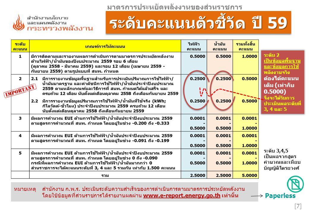 รายละเอียดเกณฑ์ที่ รายละเอียดเกณฑ์ที่ [18] มาตรการประหยัดพลังงานของส่วนราชการ 3,4,53,4,5 คะแนนเต็มรวมไฟฟ้าและน้ำมัน = 3.000 คะแนน