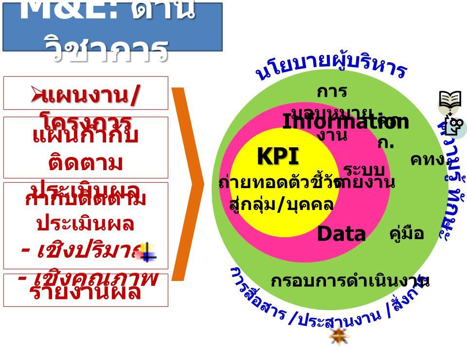 ด้าน วิชาการ M&E : ด้าน วิชาการ  แผนงาน / โครงการ แผนกำกับ ติดตาม ประเมินผล กำกับติดตาม ประเมินผล - เชิงปริมาณ - เชิงคุณภาพ ระบบ รายงาน KPI กรอบการดำเนินงาน Data Information การ มอบหมาย งาน ถ่ายทอดตัวชี้วัด สู่กลุ่ม / บุคคล คู่มือ คก ก.