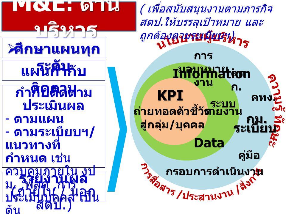 ด้าน บริหาร M&E : ด้าน บริหาร  ศึกษาแผนทุก ระดับ กำกับติดตาม ประเมินผล - ตามแผน - ตามระเบียบฯ / แนวทางที่ กำหนด เช่น ควบคุมภายใน งป ม., พัสดุ, การ ประเมินบุคคล เป็น ต้น รายงานผล ( ภายใน / นอก สตป.) ระบบ รายงาน KPI กรอบการดำเนินงาน Data Information การ มอบหมาย งาน ถ่ายทอดตัวชี้วัด สู่กลุ่ม / บุคคล คู่มือ คก ก.