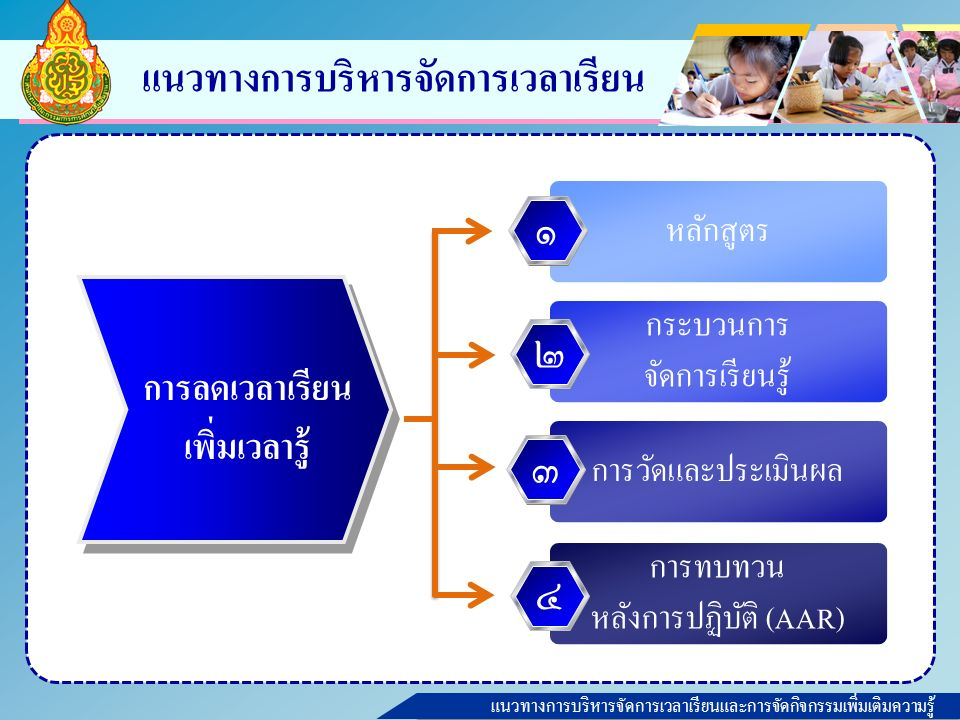 แนวทางการบริหารจัดการเวลาเรียนและการจัดกิจกรรมเพิ่มเติมความรู้ แนวทางการบริหารจัดการเวลาเรียน หลักสูตร กระบวนการ จัดการเรียนรู้ การวัดและประเมินผล การทบทวน หลังการปฏิบัติ (AAR) ๑๒๓๔ การลดเวลาเรียน เพิ่มเวลารู้