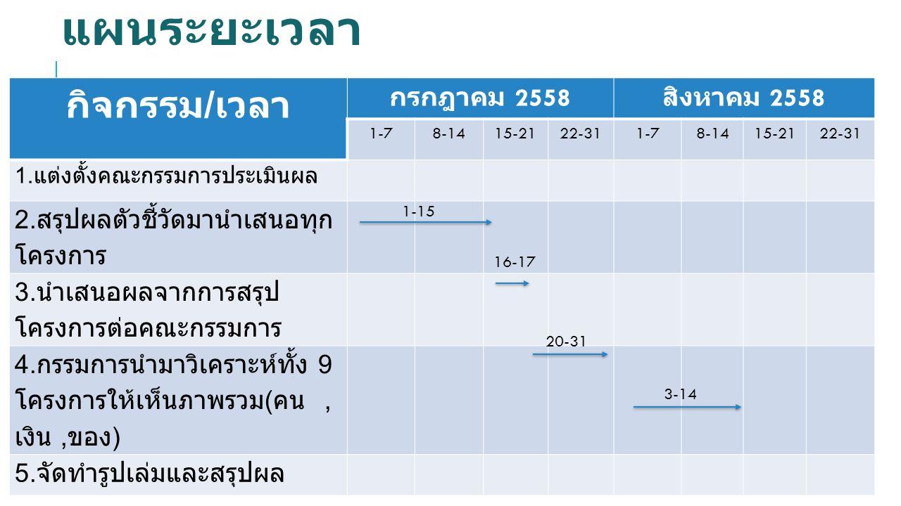 แผนระยะเวลา กิจกรรม / เวลา กรกฎาคม 2558 สิงหาคม 2558 1-78-1415-2122-311-78-1415-2122-31 1. แต่งตั้งคณะกรรมการประเมินผล 2. สรุปผลตัวชี้วัดมานำเสนอทุก โ