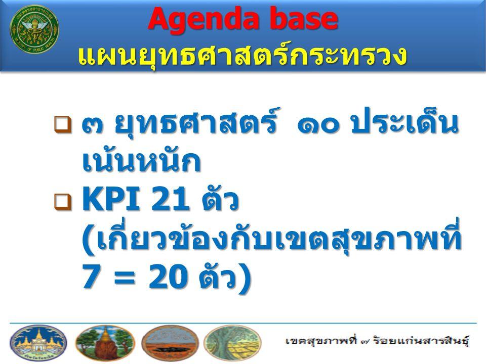  ๓ ยุทธศาสตร์ ๑๐ ประเด็น เน้นหนัก  KPI 21 ตัว ( เกี่ยวข้องกับเขตสุขภาพที่ 7 = 20 ตัว ) Agenda base แผนยุทธศาสตร์กระทรวง