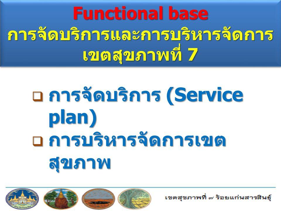 Functional base การจัดบริการและการบริหารจัดการ เขตสุขภาพที่ 7  การจัดบริการ (Service plan)  การบริหารจัดการเขต สุขภาพ