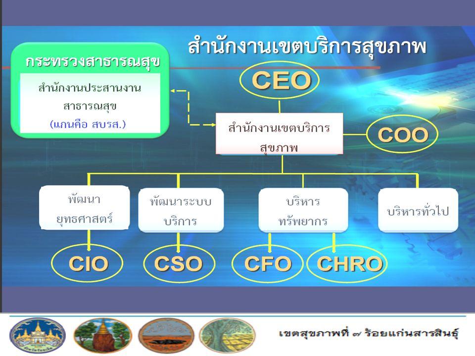 สำนักงานเขต บริการสุขภาพ COO CEO พัฒนา ยุทธศาส ตร์ พัฒนา ระบบ บริการ บริหาร ทรัพยาก ร บริหาร ทั่วไป กระทรวง สาธารณสุข สำนักงาน ประสานงาน สาธารณสุข สำน
