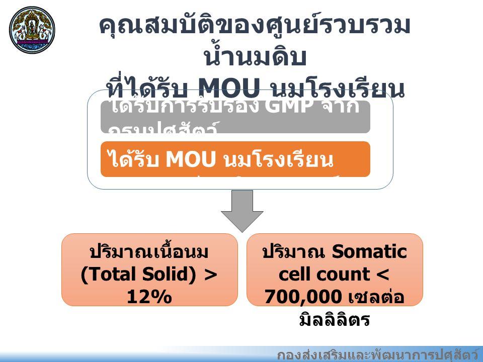 กองส่งเสริมและพัฒนาการปศุสัตว์ คุณสมบัติของศูนย์รวบรวม น้ำนมดิบ ที่ได้รับ MOU นมโรงเรียน ได้รับการรับรอง GMP จาก กรมปศุสัตว์ ได้รับ MOU นมโรงเรียน จากกรมส่งเสริมสหกรณ์ ปริมาณเนื้อนม (Total Solid) > 12% ปริมาณ Somatic cell count < 700,000 เซลต่อ มิลลิลิตร