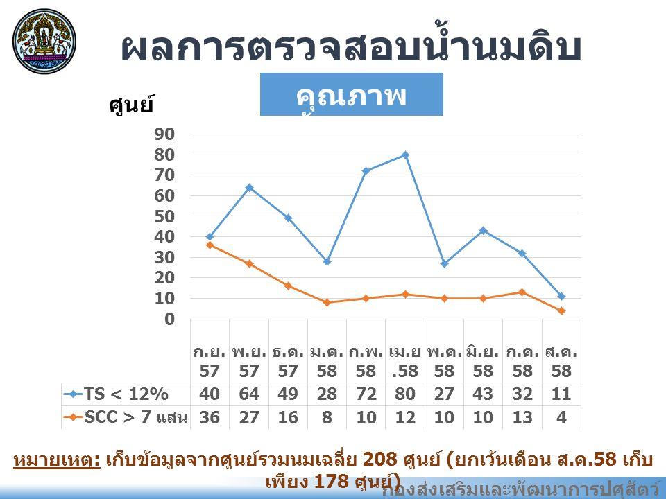 กองส่งเสริมและพัฒนาการปศุสัตว์ ผลการตรวจสอบน้ำนมดิบ คุณภาพ น้ำนมดิบ หมายเหตุ : เก็บข้อมูลจากศูนย์รวมนมเฉลี่ย 208 ศูนย์ ( ยกเว้นเดือน ส.
