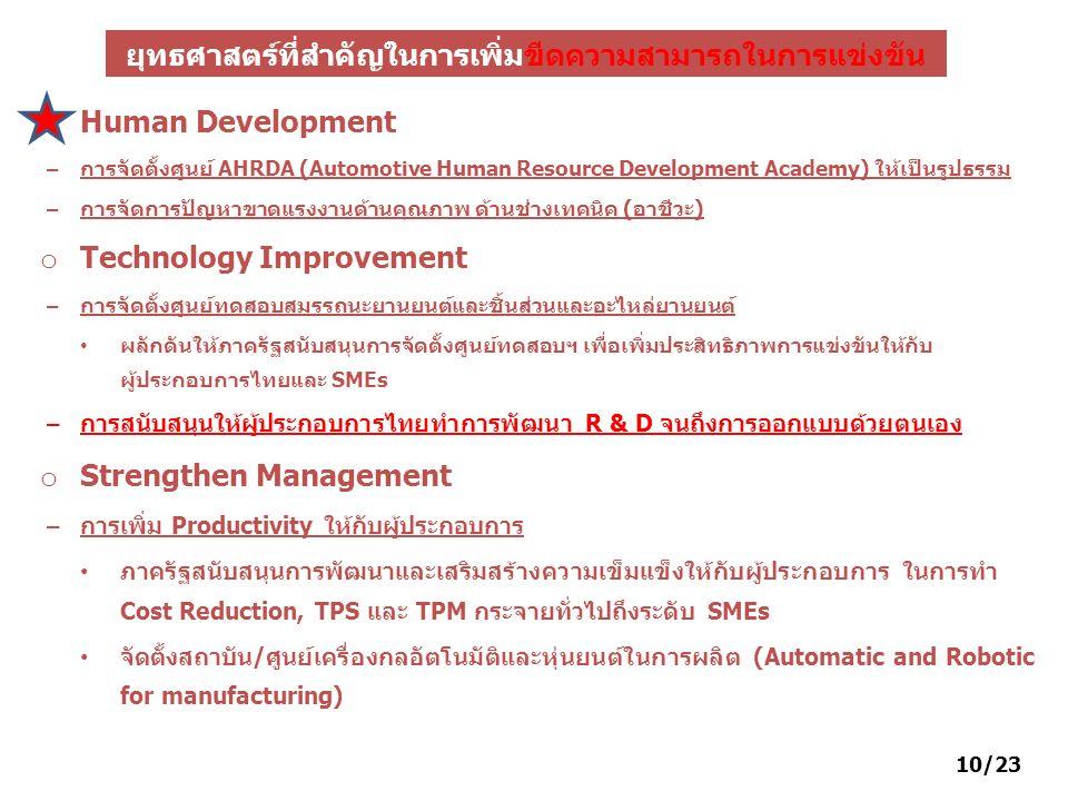Human Development – การจัดตั้งศูนย์ AHRDA (Automotive Human Resource Development Academy) ให้เป็นรูปธรรม – การจัดการปัญหาขาดแรงงานด้านคุณภาพ ด้านช่างเ