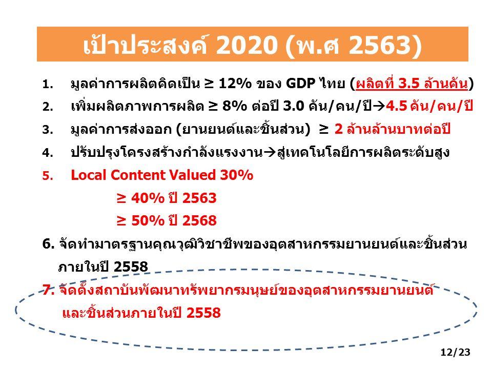 เป้าประสงค์ 2020 (พ.ศ 2563) 1. มูลค่าการผลิตคิดเป็น ≥ 12% ของ GDP ไทย (ผลิตที่ 3.5 ล้านคัน) 2. เพิ่มผลิตภาพการผลิต ≥ 8% ต่อปี 3.0 คัน/คน/ปี  4.5 คัน/
