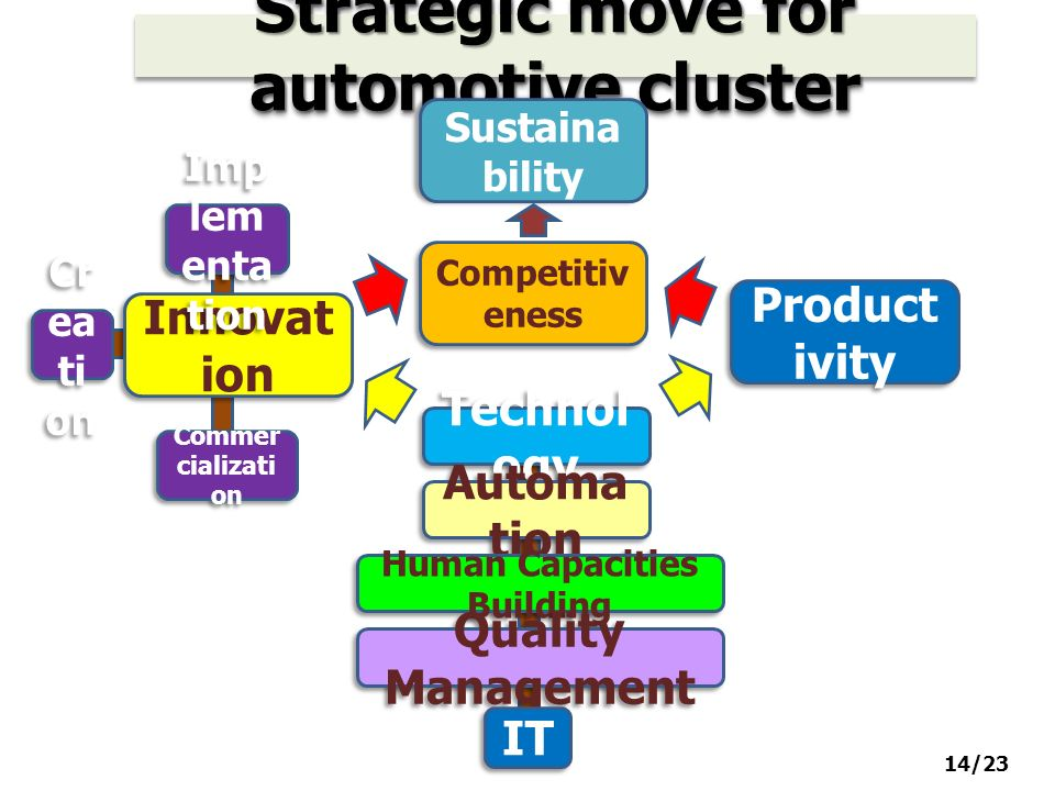Strategic move for automotive cluster Sustaina bility Competitiv eness Innovat ion Product ivity Cr ea ti on Imp lem enta tion Commer cializati on Technol ogy Automa tion Human Capacities Building Quality Management IT 14/23