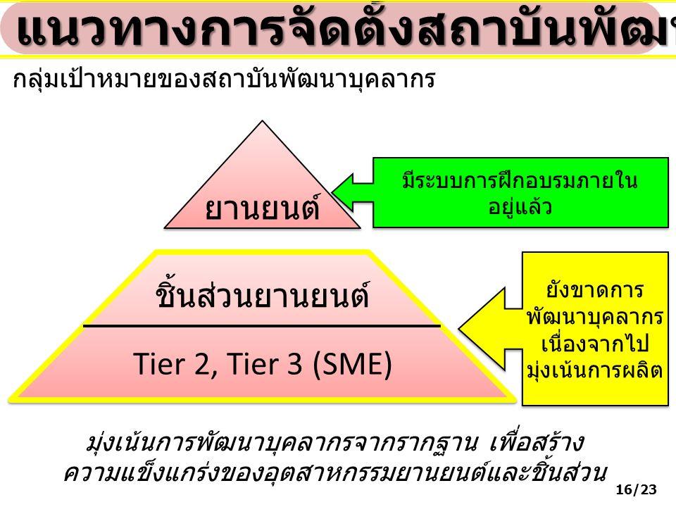 ยานยนต์ ชิ้นส่วนยานยนต์ Tier 2, Tier 3 (SME) แนวทางการจัดตั้งสถาบันพัฒนาบุคลากร กลุ่มเป้าหมายของสถาบันพัฒนาบุคลากร ยังขาดการ พัฒนาบุคลากร เนื่องจากไป