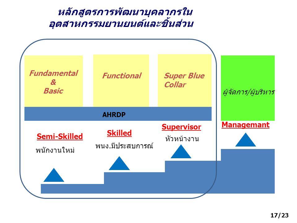 พนักงานใหม่ พนง.มีประสบการณ์ หัวหน้างาน Semi-Skilled Skilled Supervisor Manager Fundamental & Basic FunctionalSuper Blue Collar ผู้จัดการ/ผู้บริหาร AH