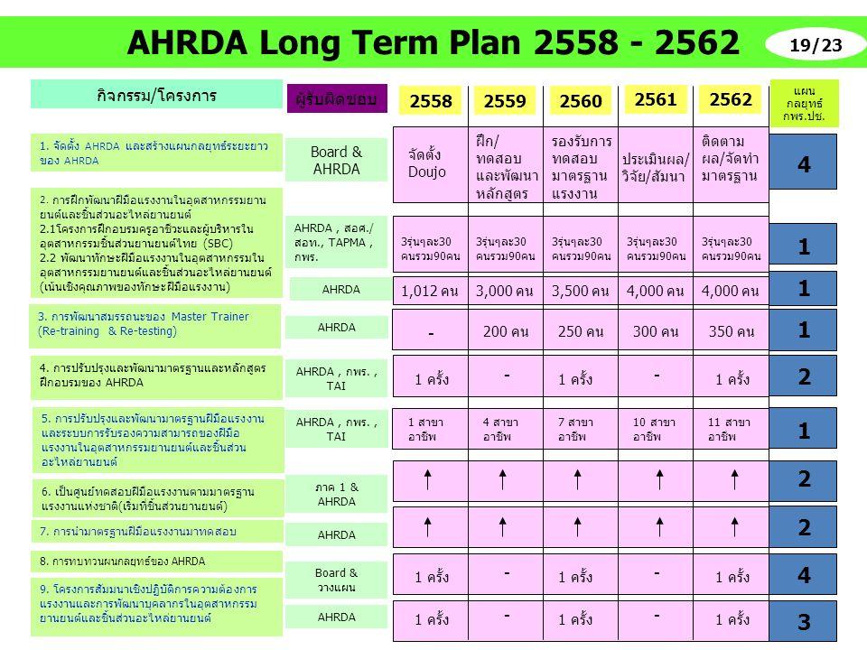 กิจกรรม/โครงการ 1. จัดตั้ง AHRDA และสร้างแผนกลยุทธ์ระยะยาว ของ AHRDA 2. การฝึกพัฒนาฝีมือแรงงานในอุตสาหกรรมยาน ยนต์และชิ้นส่วนอะไหล่ยานยนต์ 2.1โครงการฝ