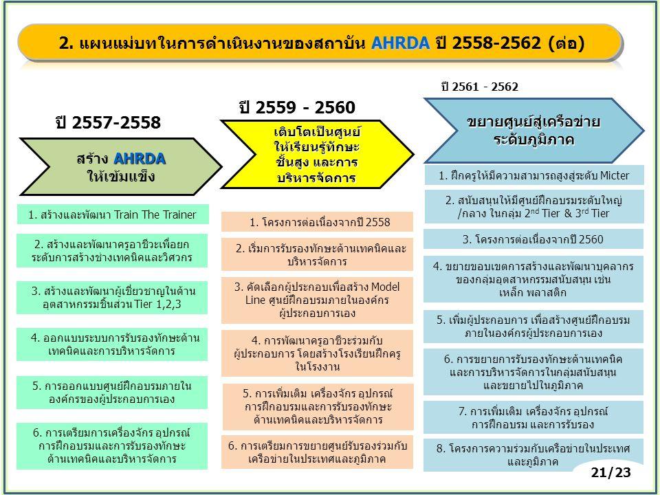 AHRDA สร้าง AHRDA ให้เข้มแข็ง เติบโตเป็นศูนย์ ให้เรียนรู้ทักษะ ชั้นสูง และการ บริหารจัดการ ขยายศูนย์สู่เครือข่าย ระดับภูมิภาค ปี 2557-2558 ปี 2561 - 2