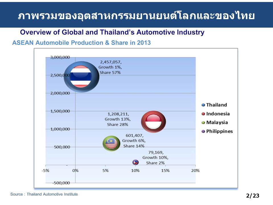 ภาพรวมของอุตสาหกรรมยานยนต์โลกและของไทย 2/23