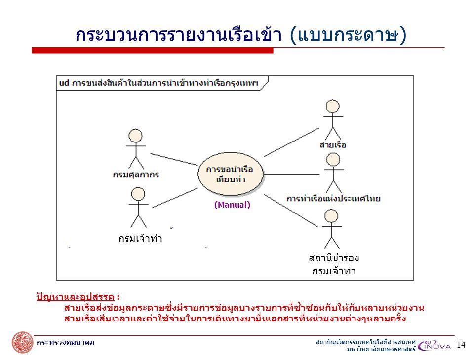 สถาบันนวัตกรรมเทคโนโลยีสารสนเทศ มหาวิทยาลัยเกษตรศาสตร์ กระทรวงคมนาคม (Manual) กระบวนการรายงานเรือเข้า (แบบกระดาษ) ปัญหาและอุปสรรค : สายเรือส่งข้อมูลกระดาษซึ่งมีรายการข้อมูลบางรายการที่ซ้ำซ้อนกับให้กับหลายหน่วยงาน สายเรือเสียเวลาและค่าใช้จ่ายในการเดินทางมายื่นเอกสารที่หน่วยงานต่างๆหลายครั้ง 14 กรมเจ้าท่า สถานีนำร่อง กรมเจ้าท่า