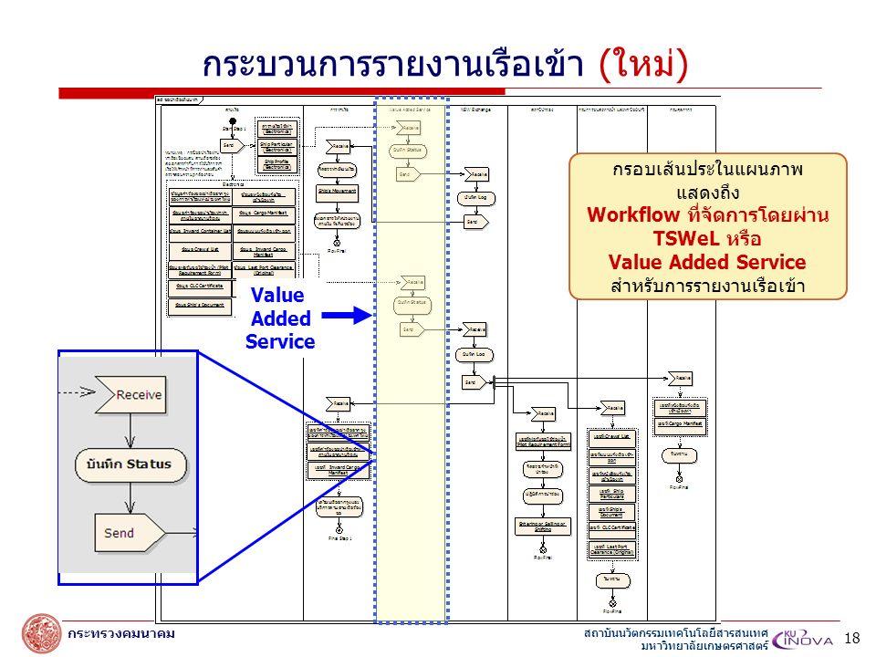 สถาบันนวัตกรรมเทคโนโลยีสารสนเทศ มหาวิทยาลัยเกษตรศาสตร์ กระทรวงคมนาคม Value Added Service กรอบเส้นประในแผนภาพ แสดงถึง Workflow ที่จัดการโดยผ่าน TSWeL หรือ Value Added Service สำหรับการรายงานเรือเข้า กระบวนการรายงานเรือเข้า (ใหม่) 18