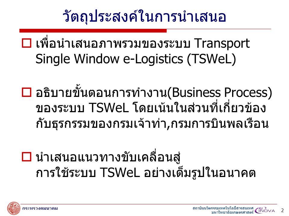 สถาบันนวัตกรรมเทคโนโลยีสารสนเทศ มหาวิทยาลัยเกษตรศาสตร์ กระทรวงคมนาคม วัตถุประสงค์ในการนำเสนอ  เพื่อนำเสนอภาพรวมของระบบ Transport Single Window e-Logistics (TSWeL)  อธิบายขั้นตอนการทำงาน(Business Process) ของระบบ TSWeL โดยเน้นในส่วนที่เกี่ยวข้อง กับธุรกรรมของกรมเจ้าท่า,กรมการบินพลเรือน  นำเสนอแนวทางขับเคลื่อนสู่ การใช้ระบบ TSWeL อย่างเต็มรูปในอนาคต 2