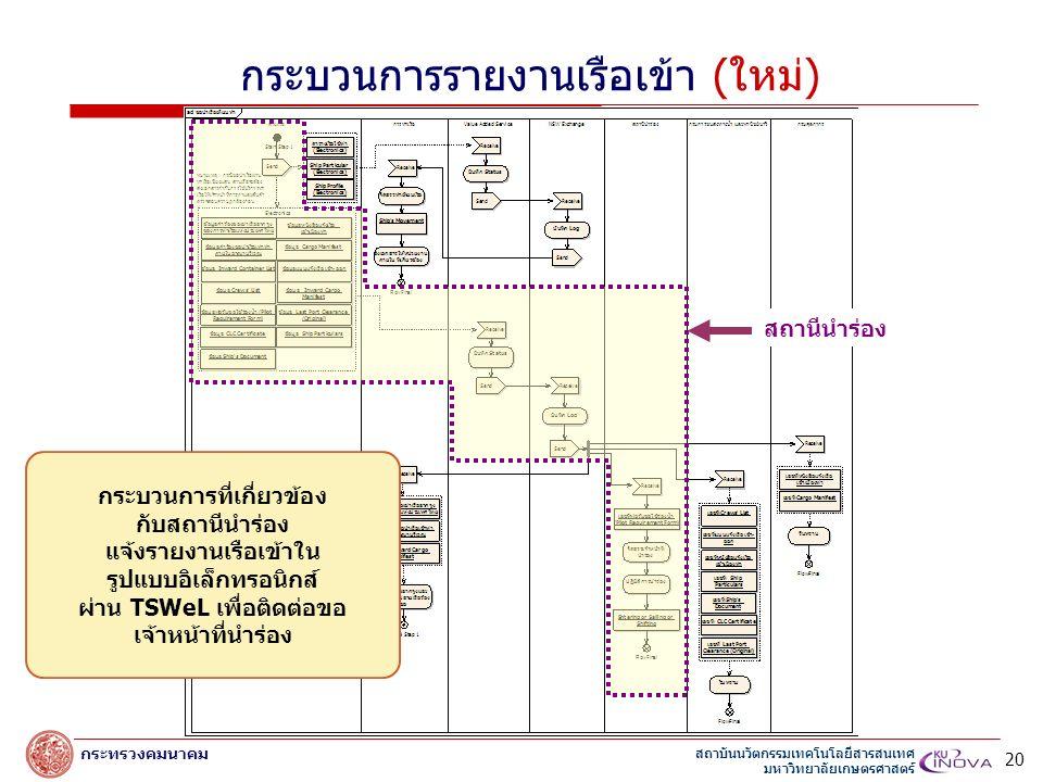 สถาบันนวัตกรรมเทคโนโลยีสารสนเทศ มหาวิทยาลัยเกษตรศาสตร์ กระทรวงคมนาคม สถานีนำร่อง กระบวนการที่เกี่ยวข้อง กับสถานีนำร่อง แจ้งรายงานเรือเข้าใน รูปแบบอิเล