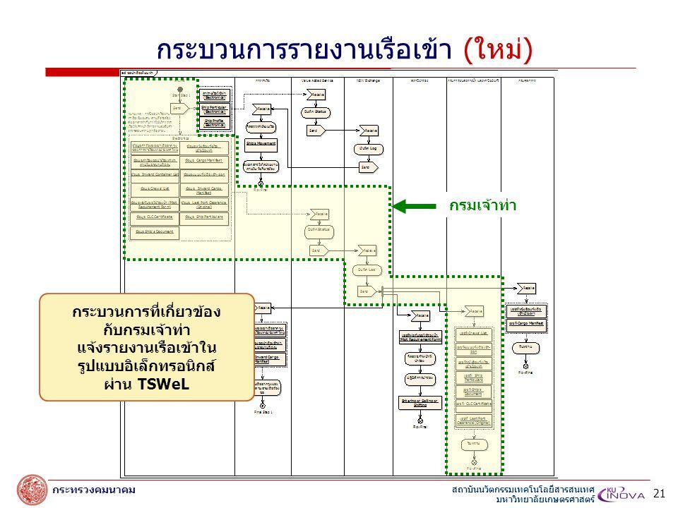 สถาบันนวัตกรรมเทคโนโลยีสารสนเทศ มหาวิทยาลัยเกษตรศาสตร์ กระทรวงคมนาคม กรมเจ้าท่า กระบวนการที่เกี่ยวข้อง กับกรมเจ้าท่า แจ้งรายงานเรือเข้าใน รูปแบบอิเล็กทรอนิกส์ ผ่าน TSWeL กระบวนการรายงานเรือเข้า (ใหม่) 21