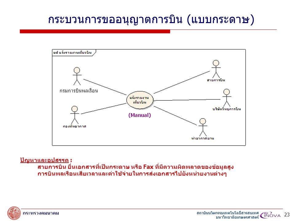 สถาบันนวัตกรรมเทคโนโลยีสารสนเทศ มหาวิทยาลัยเกษตรศาสตร์ กระทรวงคมนาคม กระบวนการขออนุญาตการบิน (แบบกระดาษ) (Manual) ปัญหาและอุปสรรค : สายการบิน ยื่นเอกสารที่เป็นกระดาษ หรือ Fax ที่มีความผิดพลาดของข้อมูลสูง การบินพลเรือนเสียเวลาและค่าใช้จ่ายในการส่งเอกสารไปยังหน่วยงานต่างๆ 23 กรมการบินพลเรือน
