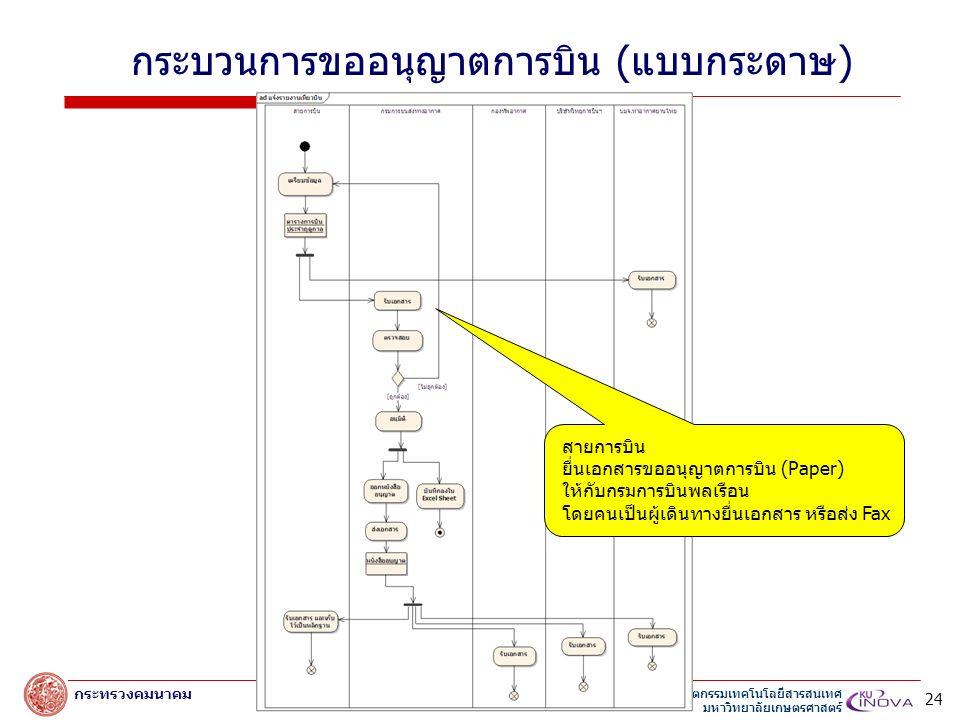 สถาบันนวัตกรรมเทคโนโลยีสารสนเทศ มหาวิทยาลัยเกษตรศาสตร์ กระทรวงคมนาคม สายการบิน ยื่นเอกสารขออนุญาตการบิน (Paper) ให้กับกรมการบินพลเรือน โดยคนเป็นผู้เดินทางยื่นเอกสาร หรือส่ง Fax กระบวนการขออนุญาตการบิน (แบบกระดาษ) 24