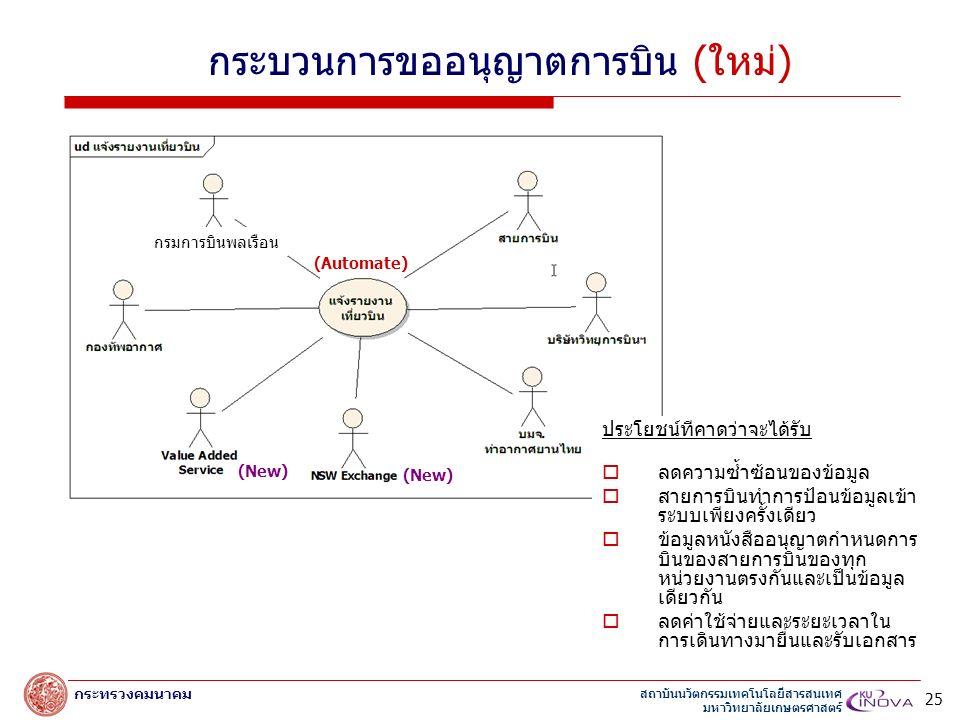 สถาบันนวัตกรรมเทคโนโลยีสารสนเทศ มหาวิทยาลัยเกษตรศาสตร์ กระทรวงคมนาคม กระบวนการขออนุญาตการบิน (ใหม่) (New) (Automate) ประโยชน์ทีคาดว่าจะได้รับ  ลดความซ้ำซ้อนของข้อมูล  สายการบินทำการป้อนข้อมูลเข้า ระบบเพียงครั้งเดียว  ข้อมูลหนังสืออนุญาตกำหนดการ บินของสายการบินของทุก หน่วยงานตรงกันและเป็นข้อมูล เดียวกัน  ลดค่าใช้จ่ายและระยะเวลาใน การเดินทางมายื่นและรับเอกสาร 25 กรมการบินพลเรือน