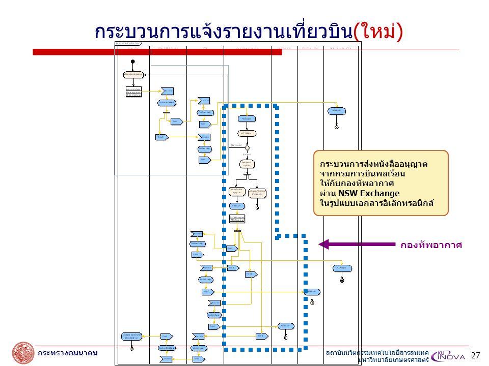 สถาบันนวัตกรรมเทคโนโลยีสารสนเทศ มหาวิทยาลัยเกษตรศาสตร์ กระทรวงคมนาคม กระบวนการแจ้งรายงานเที่ยวบิน(ใหม่) กองทัพอากาศ 27 กระบวนการส่งหนังสืออนุญาต จากกรมการบินพลเรือน ให้กับกองทัพอากาศ ผ่าน NSW Exchange ในรูปแบบเอกสารอิเล็กทรอนิกส์