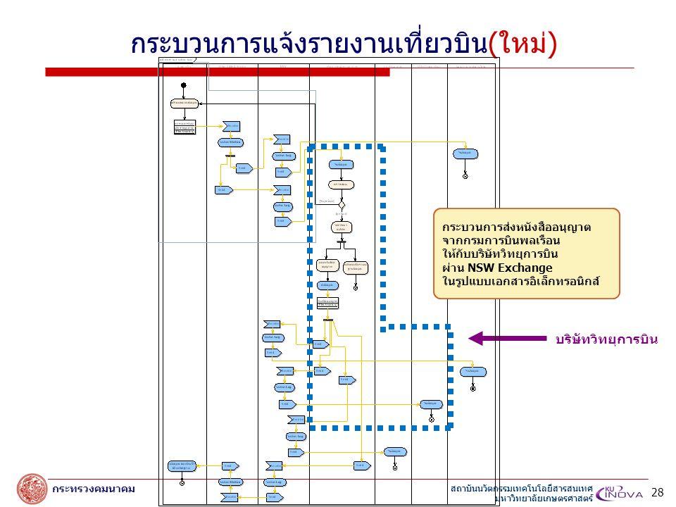 สถาบันนวัตกรรมเทคโนโลยีสารสนเทศ มหาวิทยาลัยเกษตรศาสตร์ กระทรวงคมนาคม กระบวนการแจ้งรายงานเที่ยวบิน(ใหม่) บริษัทวิทยุการบิน 28 กระบวนการส่งหนังสืออนุญาต จากกรมการบินพลเรือน ให้กับบริษัทวิทยุการบิน ผ่าน NSW Exchange ในรูปแบบเอกสารอิเล็กทรอนิกส์