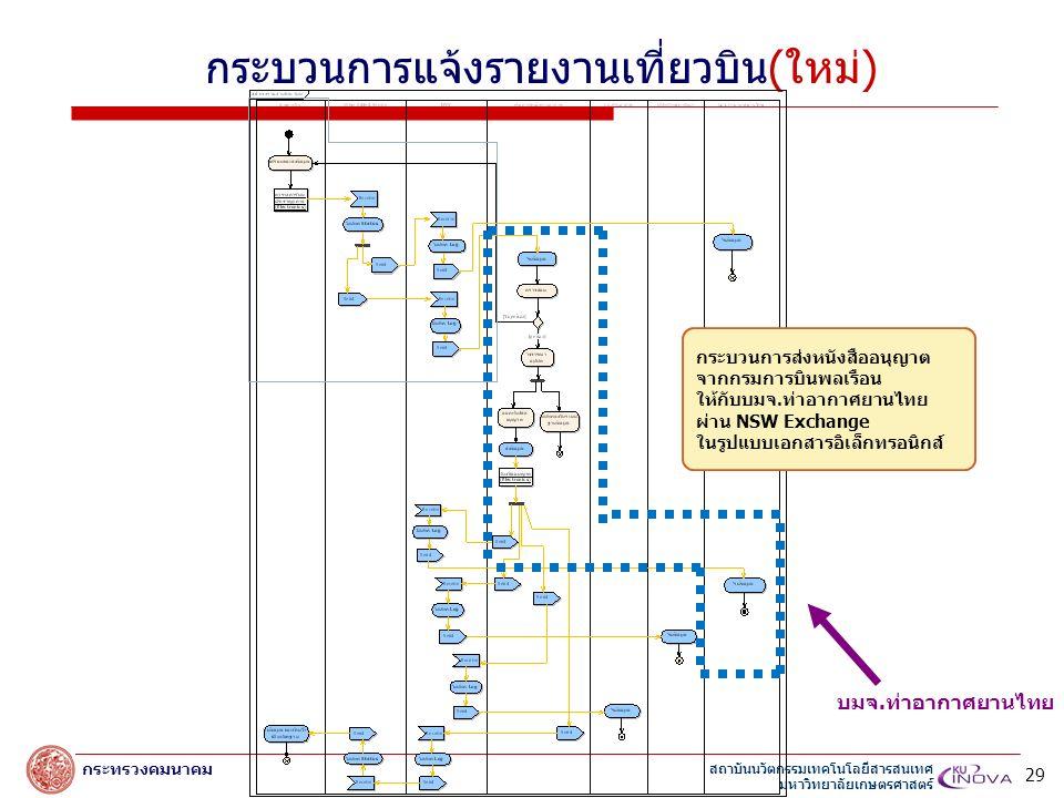 สถาบันนวัตกรรมเทคโนโลยีสารสนเทศ มหาวิทยาลัยเกษตรศาสตร์ กระทรวงคมนาคม กระบวนการแจ้งรายงานเที่ยวบิน(ใหม่) บมจ.ท่าอากาศยานไทย 29 กระบวนการส่งหนังสืออนุญาต จากกรมการบินพลเรือน ให้กับบมจ.ท่าอากาศยานไทย ผ่าน NSW Exchange ในรูปแบบเอกสารอิเล็กทรอนิกส์
