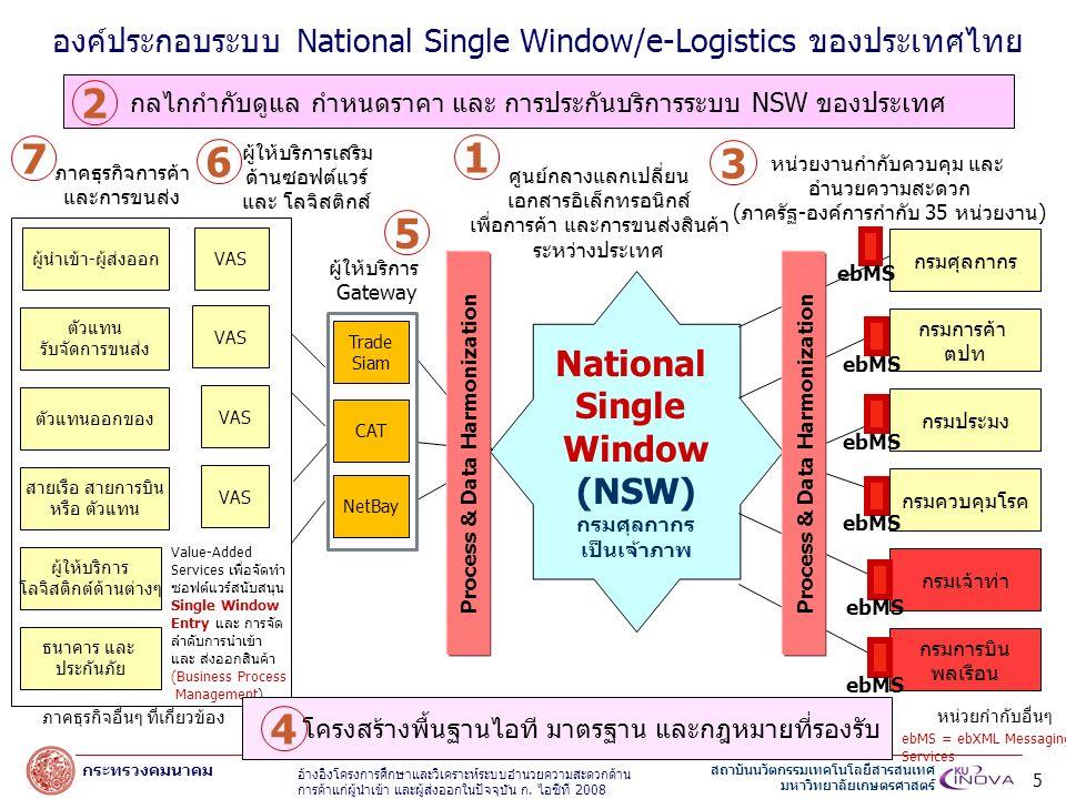 สถาบันนวัตกรรมเทคโนโลยีสารสนเทศ มหาวิทยาลัยเกษตรศาสตร์ กระทรวงคมนาคม องค์ประกอบระบบ National Single Window/e-Logistics ของประเทศไทย ผู้นำเข้า-ผู้ส่งออก ตัวแทน รับจัดการขนส่ง สายเรือ สายการบิน หรือ ตัวแทน ตัวแทนออกของ ธนาคาร และ ประกันภัย ผู้ให้บริการ โลจิสติกต์ด้านต่างๆ ภาคธุรกิจอื่นๆ ที่เกี่ยวข้อง VAS ผู้ให้บริการเสริม ด้านซอฟต์แวร์ และ โลจิสติกส์ Value-Added Services เพื่อจัดทำ ซอฟต์แวร์สนับสนุน Single Window Entry และ การจัด ลำดับการนำเข้า และ ส่งออกสินค้า (Business Process Management) 6 ภาคธุรกิจการค้า และการขนส่ง 7 National Single Window (NSW) กรมศุลกากร เป็นเจ้าภาพ ศูนย์กลางแลกเปลี่ยน เอกสารอิเล็กทรอนิกส์ เพื่อการค้า และการขนส่งสินค้า ระหว่างประเทศ 1 โครงสร้างพื้นฐานไอที มาตรฐาน และกฎหมายที่รองรับ 4 กลไกกำกับดูแล กำหนดราคา และ การประกันบริการระบบ NSW ของประเทศ 2 อ้างอิงโครงการศึกษาและวิเคราะห์ระบบอำนวยความสะดวกด้าน การค้าแก่ผู้นำเข้า และผู้ส่งออกในปัจจุบัน ก.