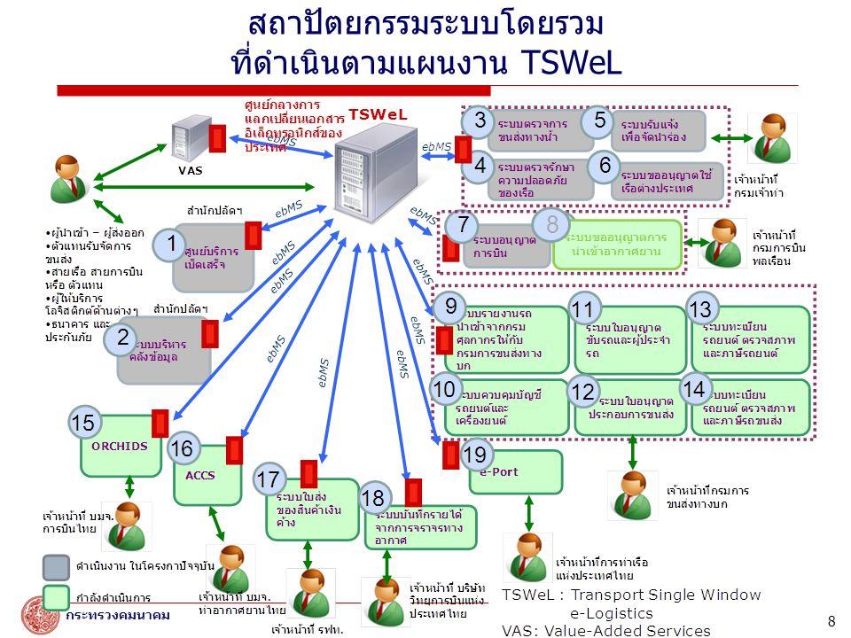 สถาบันนวัตกรรมเทคโนโลยีสารสนเทศ มหาวิทยาลัยเกษตรศาสตร์ กระทรวงคมนาคม สถาปัตยกรรมระบบโดยรวม ที่ดำเนินตามแผนงาน TSWeL 8 ระบบขออนุญาตการ นำเข้าอากาศยาน 8