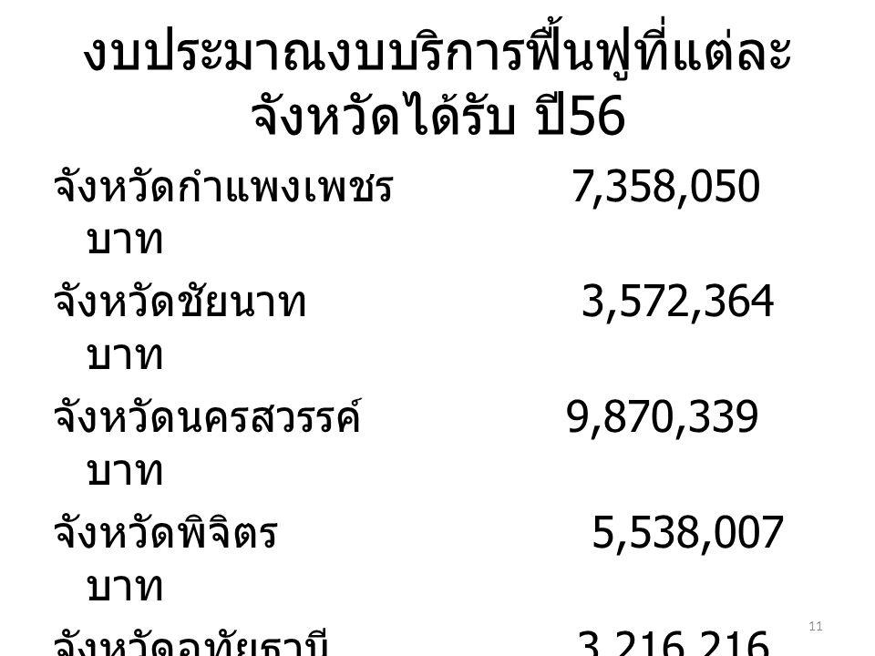 งบประมาณงบบริการฟื้นฟูที่แต่ละ จังหวัดได้รับ ปี 56 จังหวัดกำแพงเพชร 7,358,050 บาท จังหวัดชัยนาท 3,572,364 บาท จังหวัดนครสวรรค์ 9,870,339 บาท จังหวัดพิจิตร 5,538,007 บาท จังหวัดอุทัยธานี 3,216,216 บาท รวมเขต 3 นครสวรรค์ 29,554,976 บาท 11