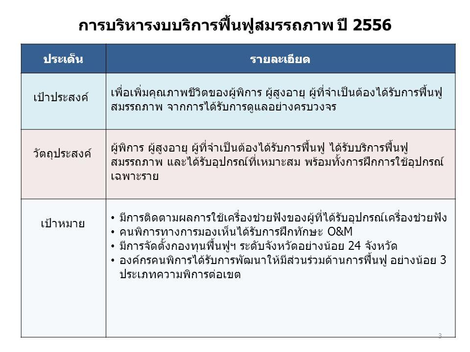 การบริหารงบบริการฟื้นฟูฯ 1) กลุ่มคนพิการที่ลงทะเบียน ในระบบหลักประกันสุขภาพ แห่งชาติ (ท74) 2) กลุ่มผู้สูงอายุที่จำเป็นต้องได้รับ การฟื้นฟูสมรรถภาพฯ 3) กลุ่มผู้ป่วยที่จำเป็นต้องได้รับการ ฟื้นฟูสมรรถภาพฯ กลุ่มเป้าหมาย การบริการฟื้นฟูฯ (1) ในชุมชน (2) ในหน่วยบริการสาธารณสุข (OPD) (3) ในระบบบริการทางเลือก อื่นๆ 4